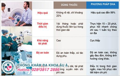 Phương pháp DHA tiên tiến giúp chữa bệnh lậu mãn tính hiệu quả cao