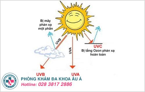 Dùng kem chống nắng để tránh các tia cực tím