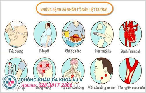 Nguyên nhân và cách phòng tránh bệnh liệt dương
