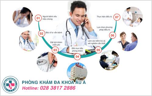 Chi phí khám nam khoa tại phòng khám nam khoa TP Vinh